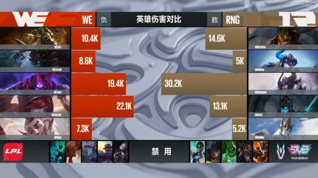 【战报】小虎逆天输出怒抢大龙,RNG艰苦击败WE先胜一局